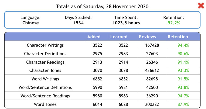 Totals as of Saturday, 28 November 2020 Language: Chinese Days Studied: 1534 Time Spent: 1023.5 hours Retention: 92.2%